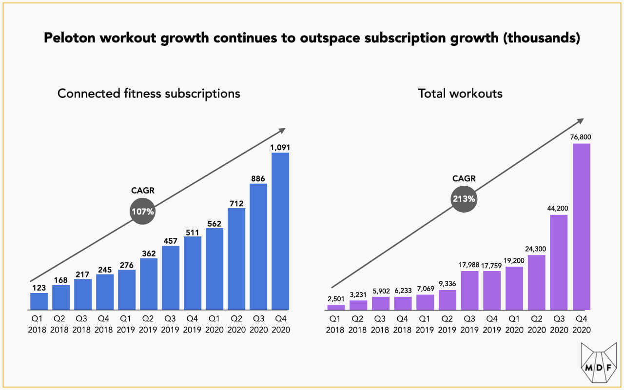 Two bar charts showing the growth of Peloton connected fitness subscriptions and total workouts on the platform; subscriptions have grown from 123 thousand in Q1 2018 to 1.091 million in Q4 2020 at an annual growth rate of 107%; meanwhile workouts have increased from 2.5 million to 76.8 million over the same period at about double the rate of 213% year over year