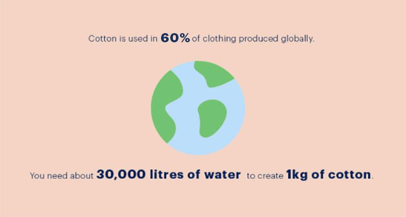Cotton Stat