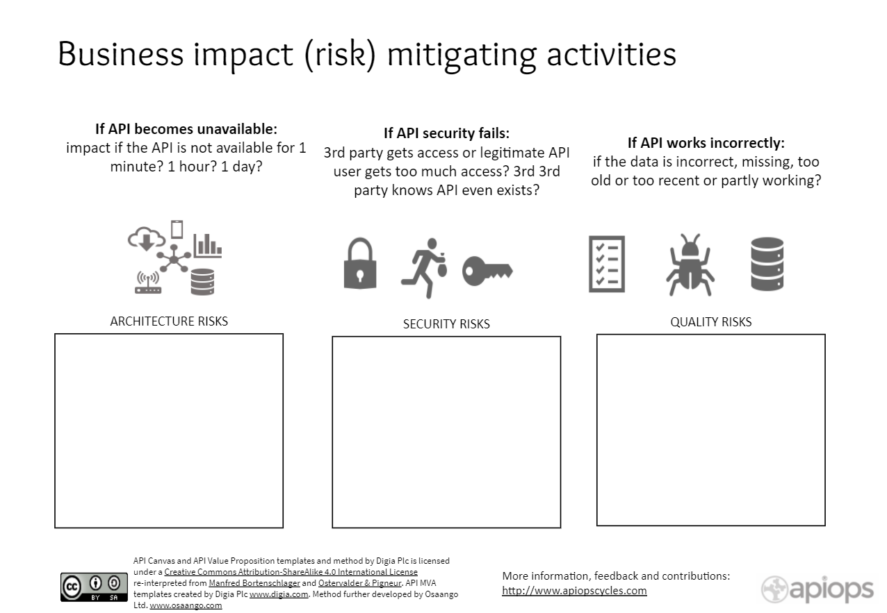 Assessing Business Impact