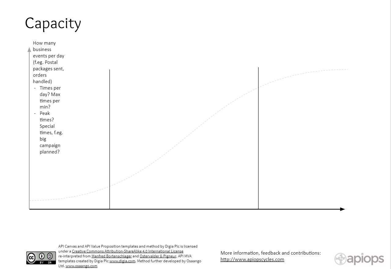 Calculating Capacity
