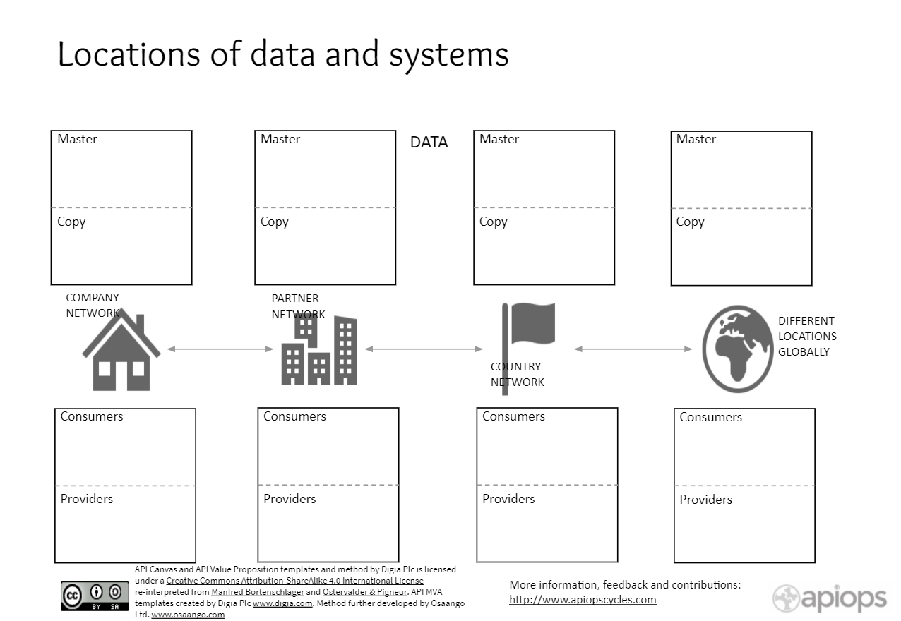 """How to use the """"Locations of Data and Systems"""" -template?"""
