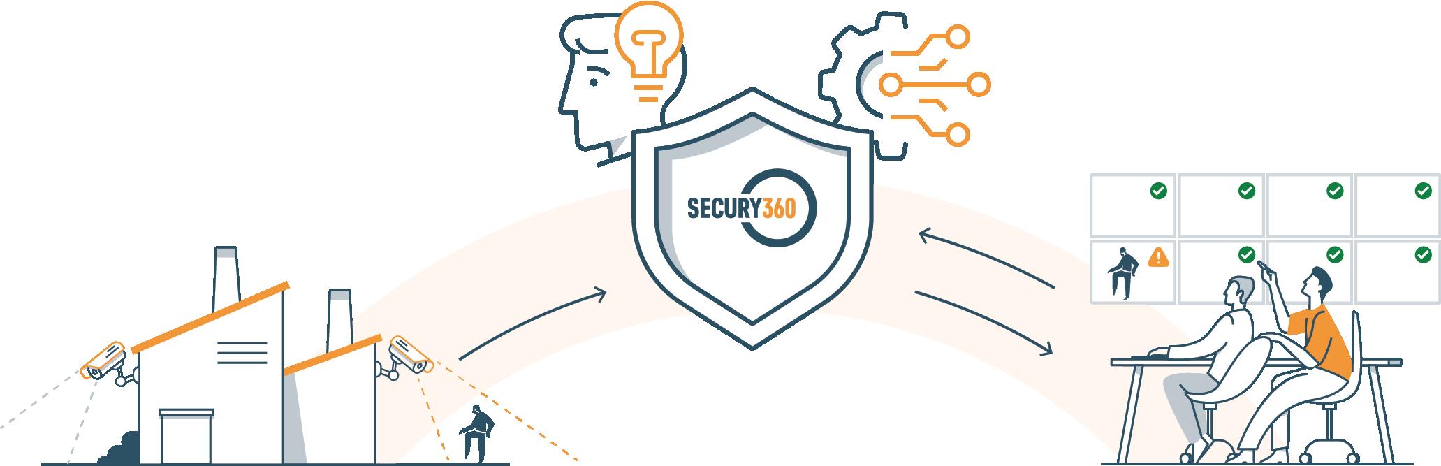Hoe werkt Secury360 visual
