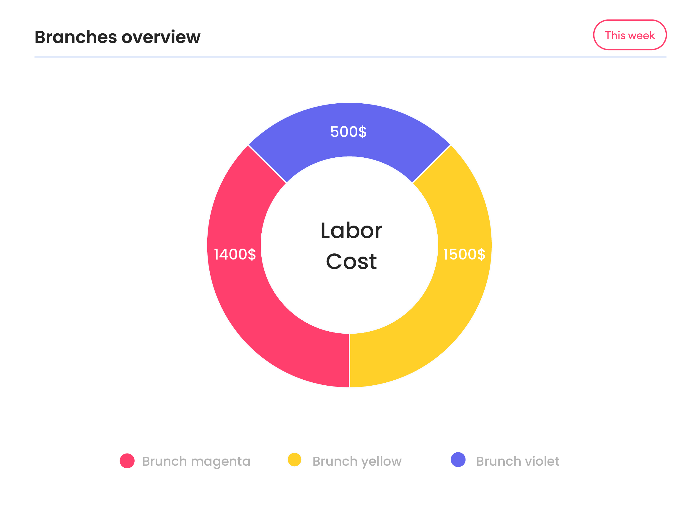 Pie-chart screenshot