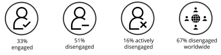 Statistics of disengaged employees