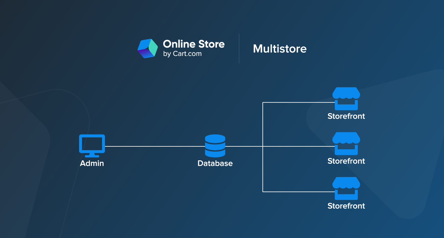 Multi-Storefront Selling is a Must-Have for Growing Digital Brands