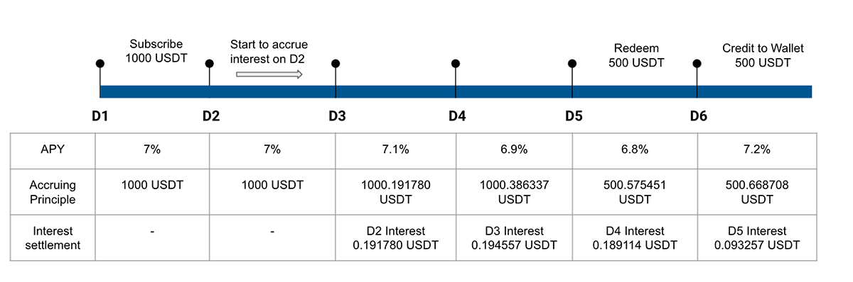 Diagram of how the interest is calculated on flexible savings