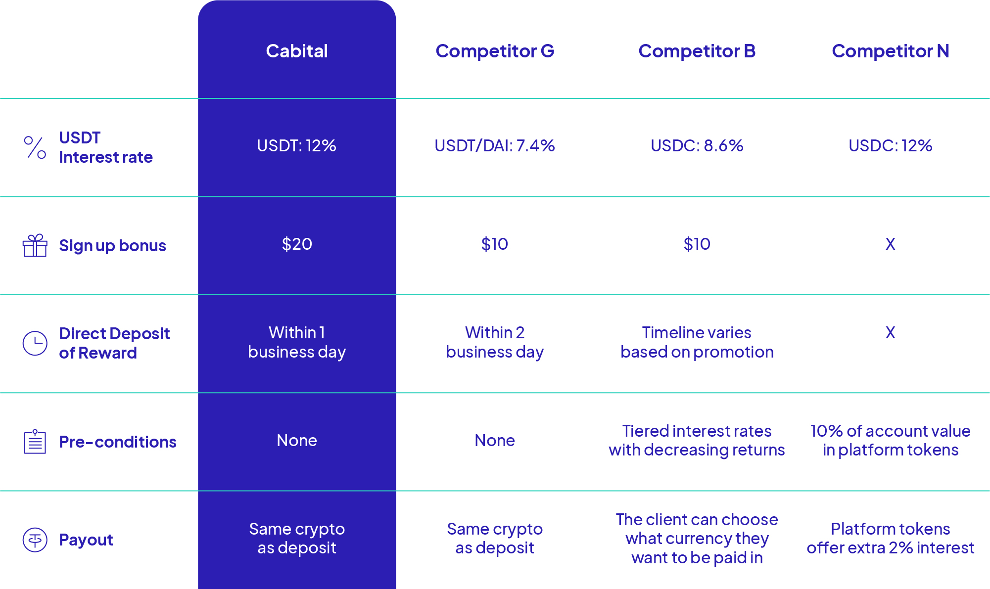 Comparison chart between Cabital and other competitor in interest rate, sign up bonus, direct deposit of reward, pre-conditions, and payout