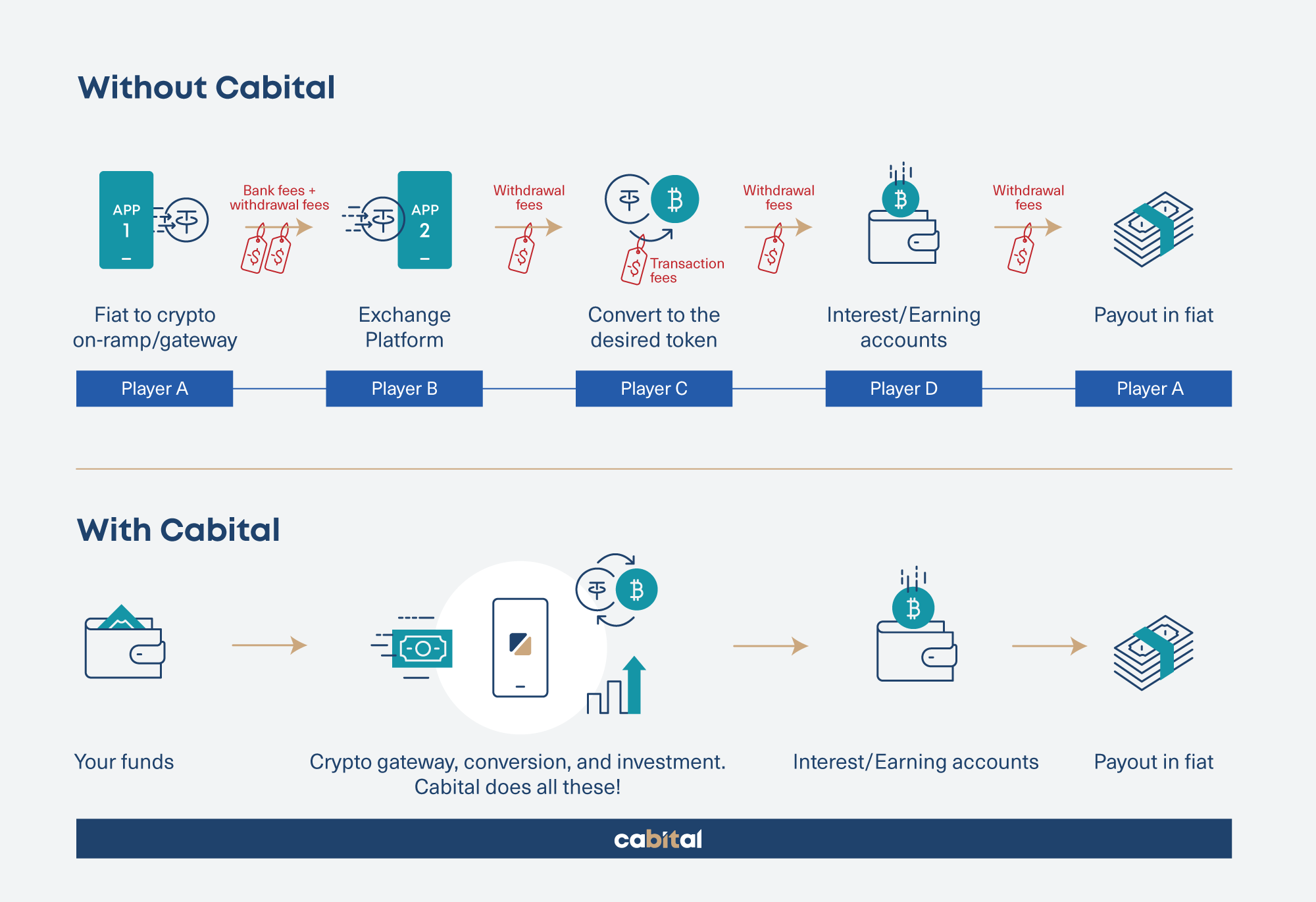 Comparison user journey with & without Cabital