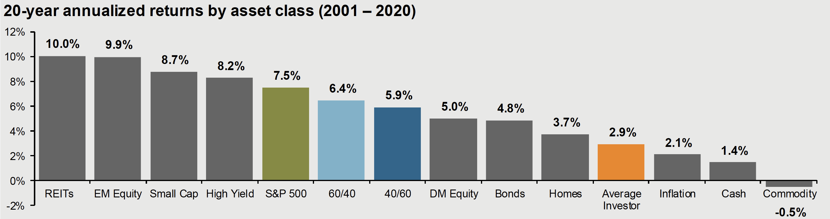 20-year annualised returns by asset class trends by JP Morgan