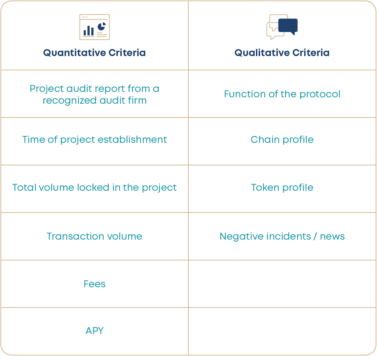 Quantitative & qualitative criteria to select which DeFi projects to invest in