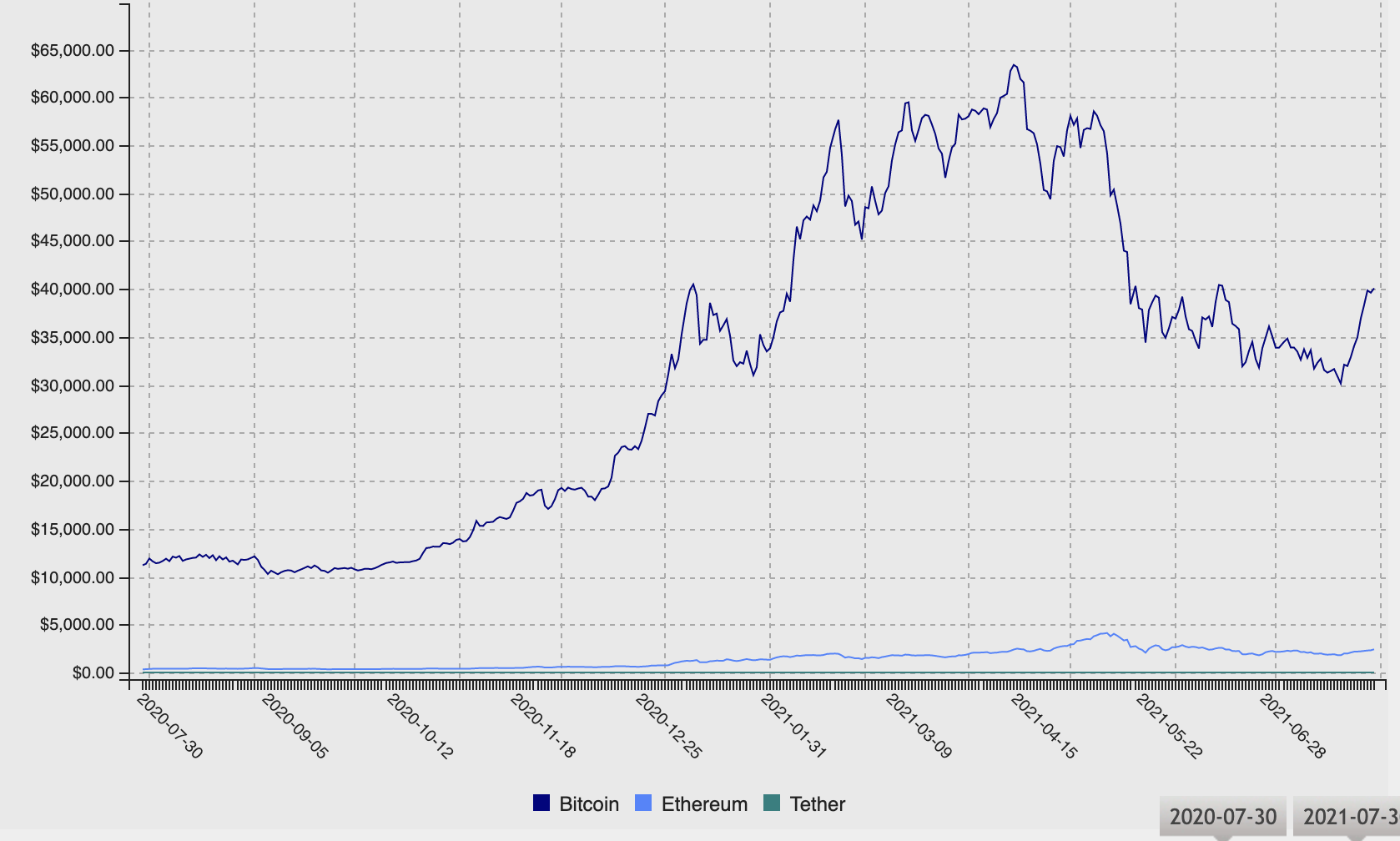 Price comparison chart of Bitcoin, Ethereum, and Tether