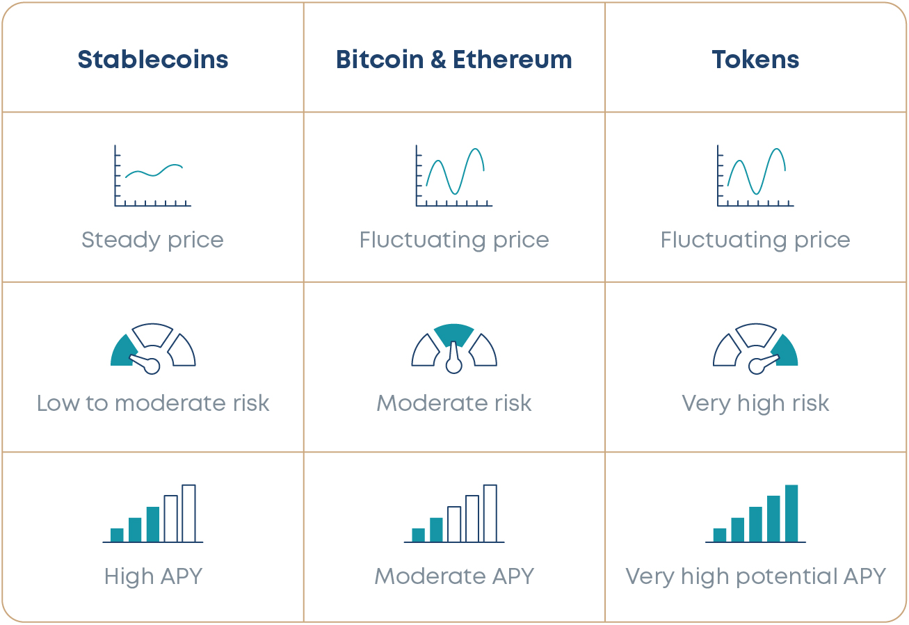 Comparison of stablecoins, Bitcoin, Ethereum, and tokens in terms of investment efficiency