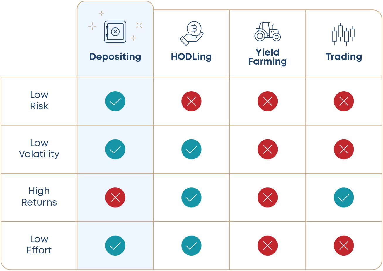 Table 1. Comparison between the 'Depositing', 'HODLing', 'Yield Farming' and 'Trading' strategies