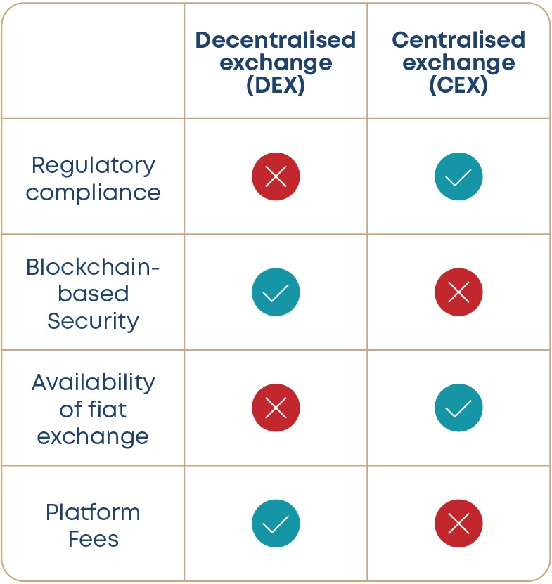 Comparison between centralised and decentralised exchanges