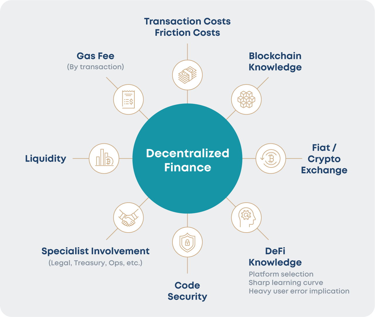 Factors to consider before investing in a DeFi project