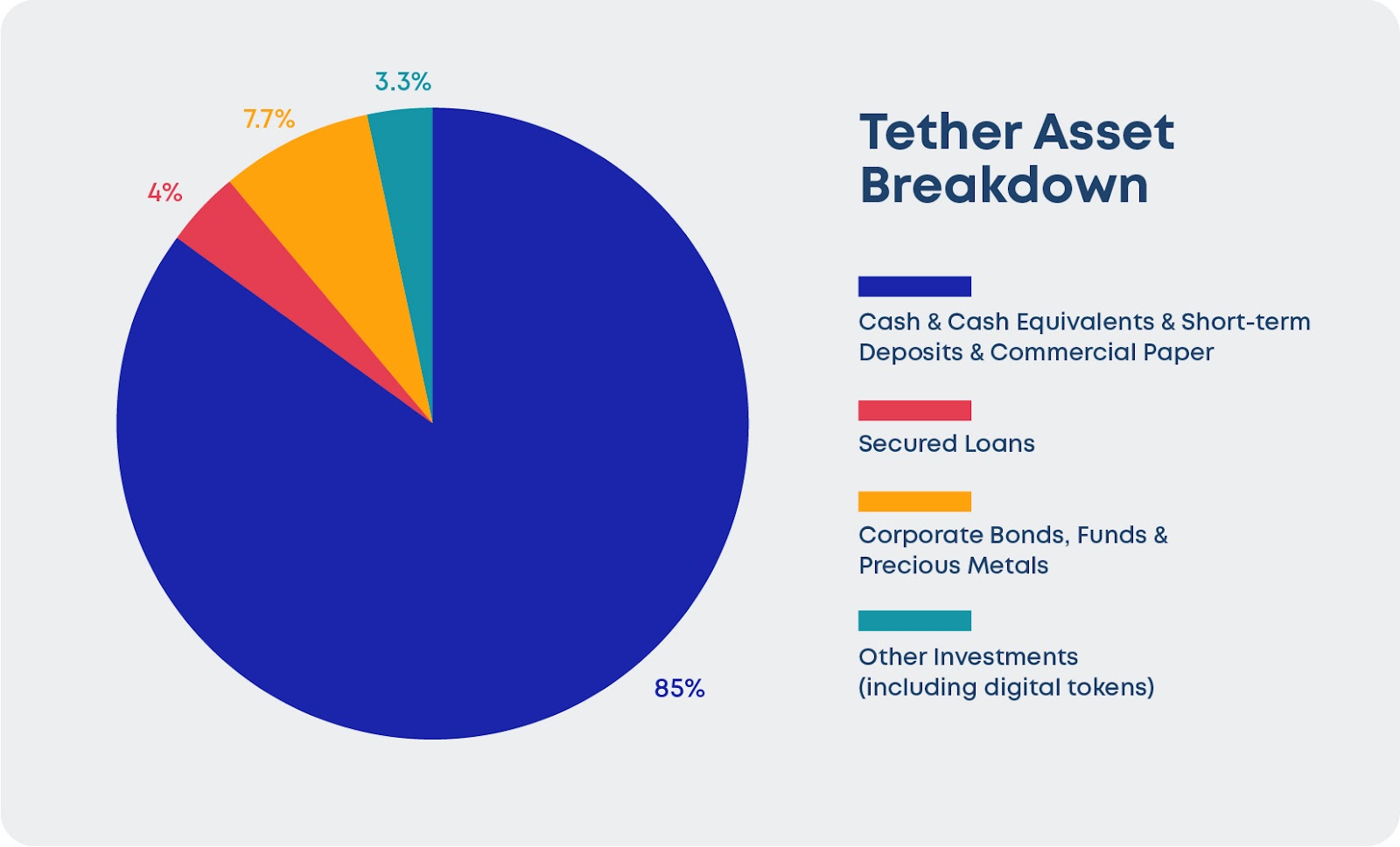 Breakdown of Tether's Assets