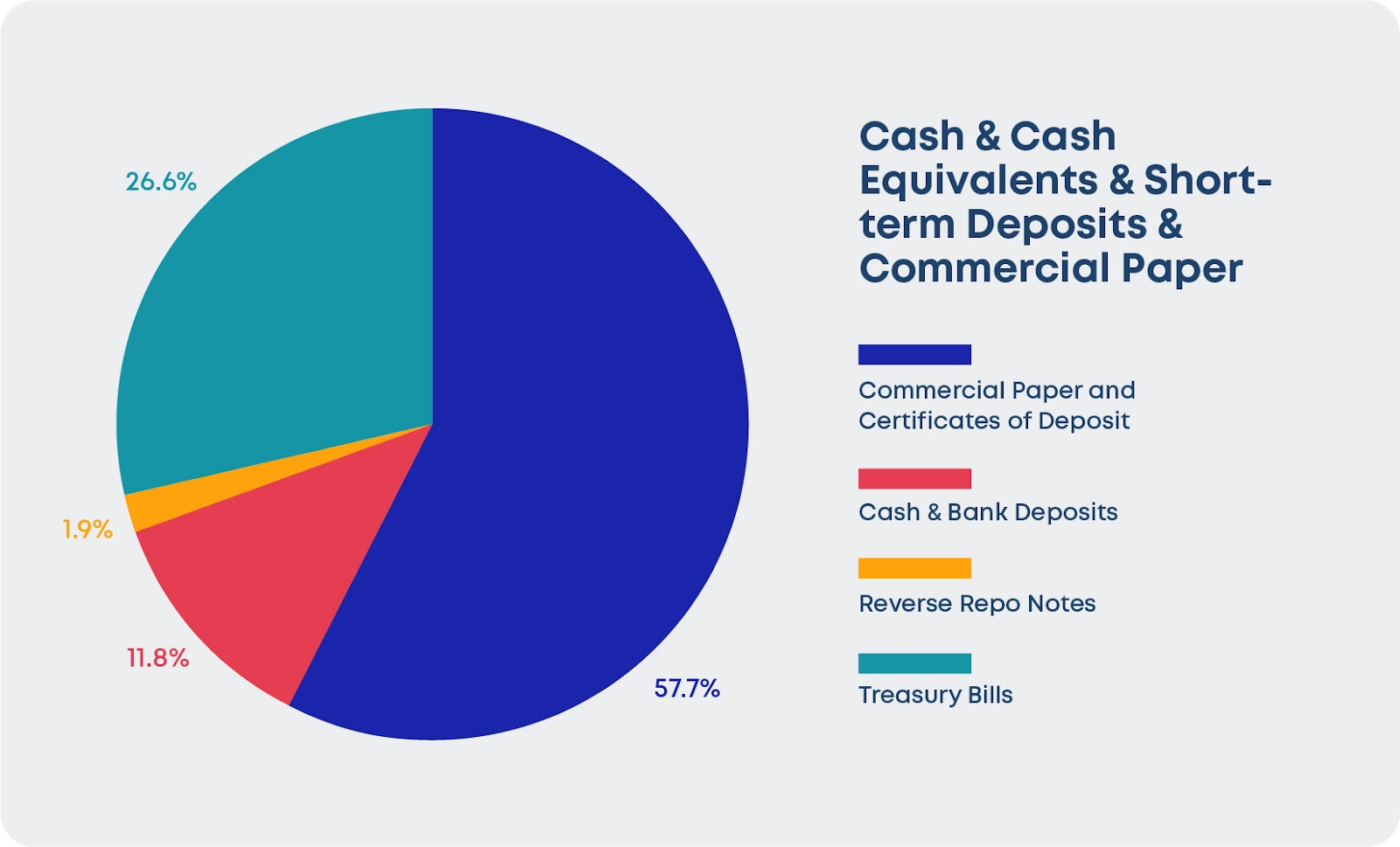 Breakdown of Tether's Cash, Cash Equivalents, Short-Term Deposits and Commercial Paper