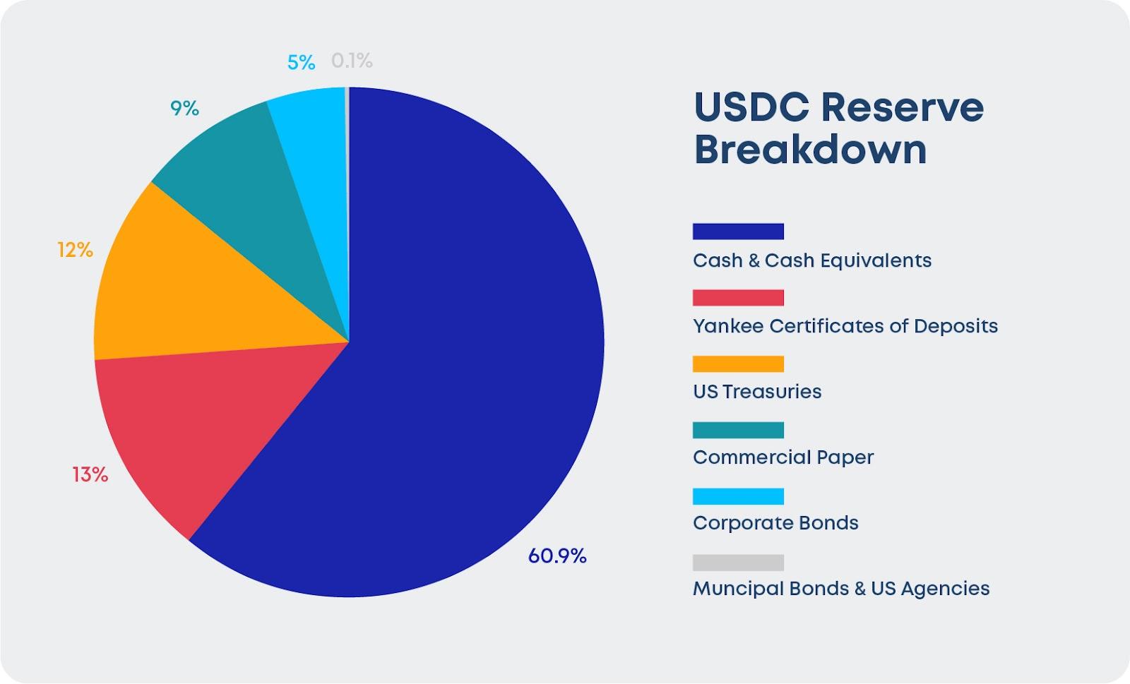 Breakdown of USDC Reserves in May