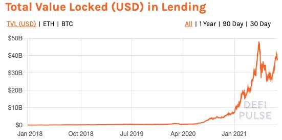 Total Value Locked in DeFi Lending