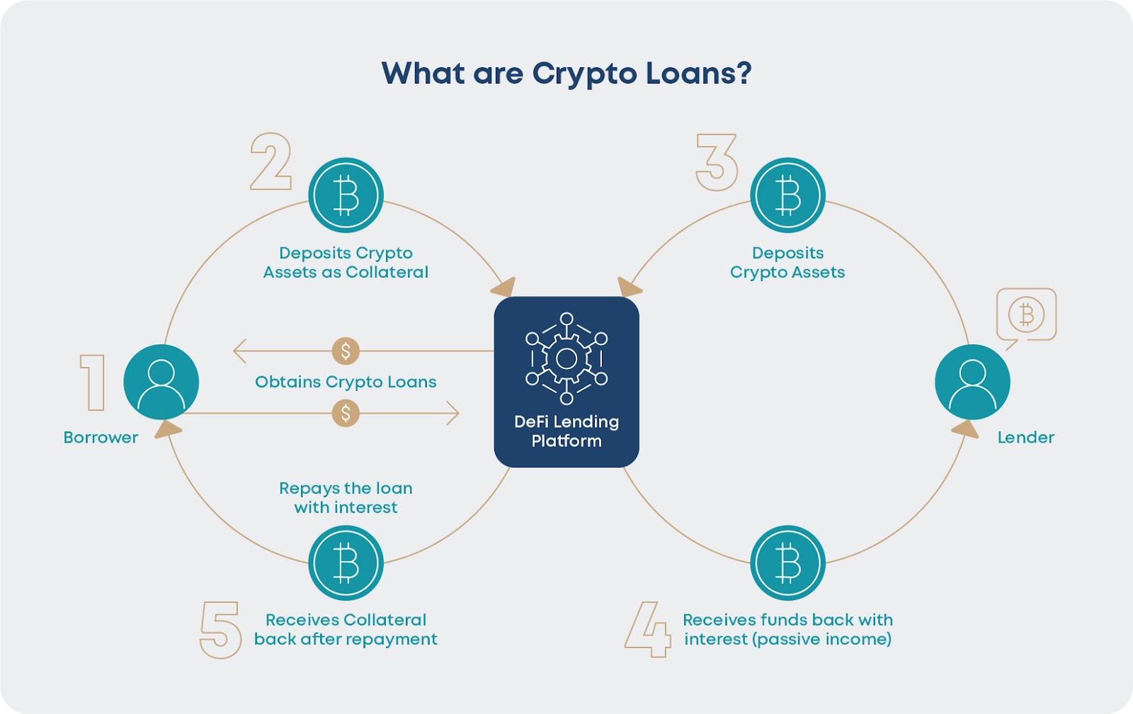 How Crypto Lending works