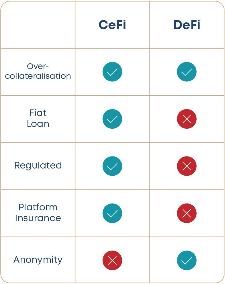 Summary table of CeFi vs DeFi