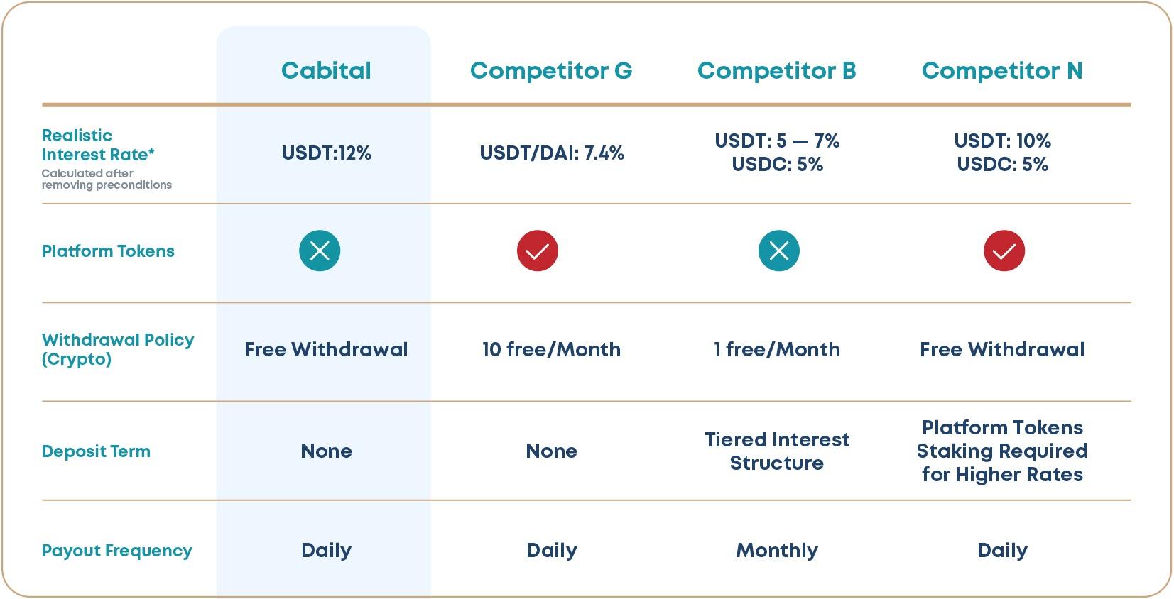 Comparison Table of Crypto Savings Platforms