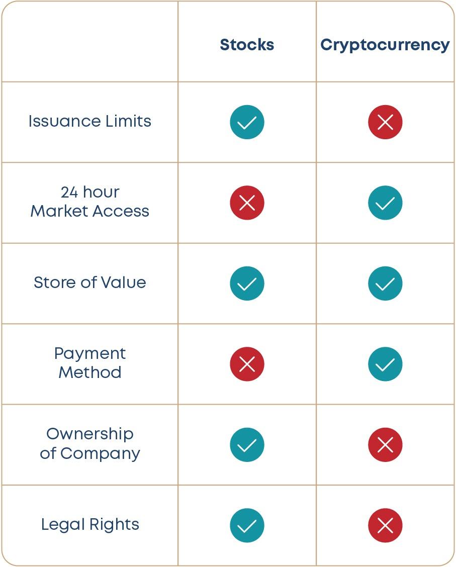 Summary chart of Stocks vs Crypto