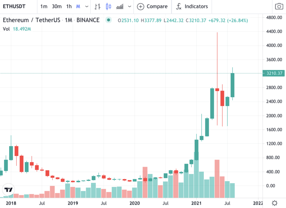 ETH and USDT chart