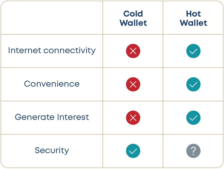 Choosing most secure wallet type