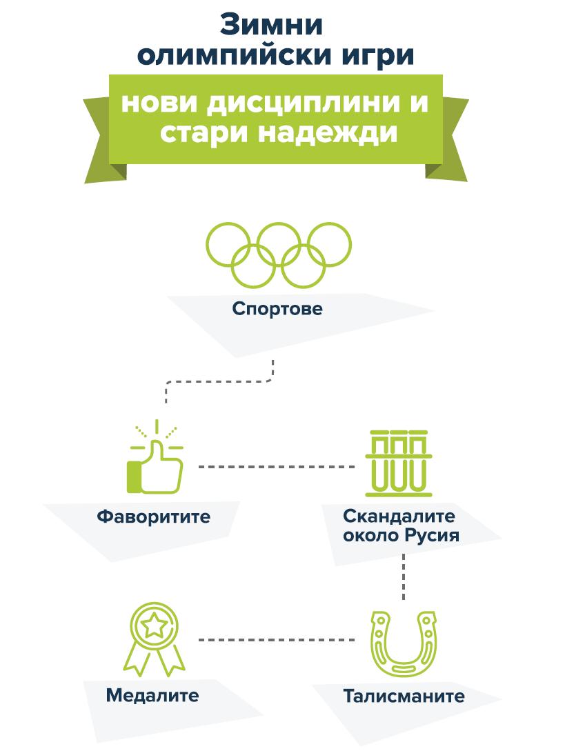 План на информацията относно 23-тите зимни олимпийски игри
