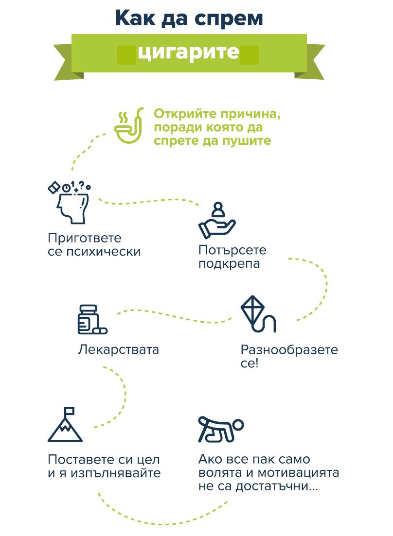 Как да спрем цигарите - инфографика