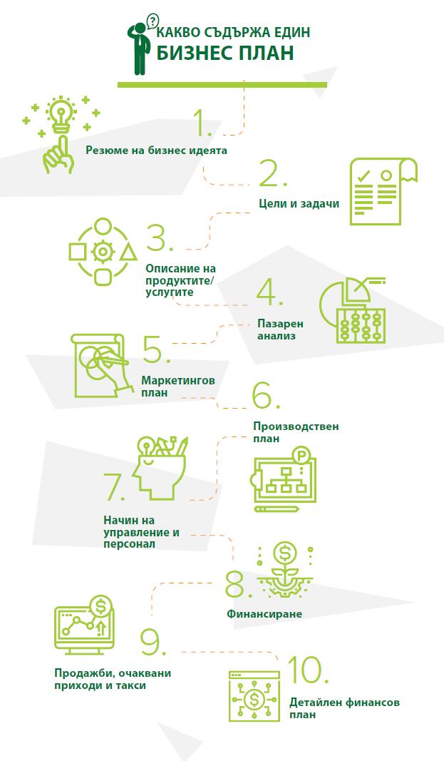Бизнес план - инфографика