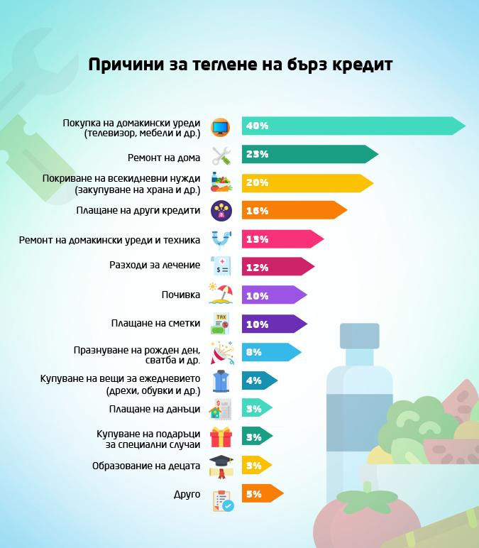 Инфографика за основните причини за теглене на бързи кредити през 2019