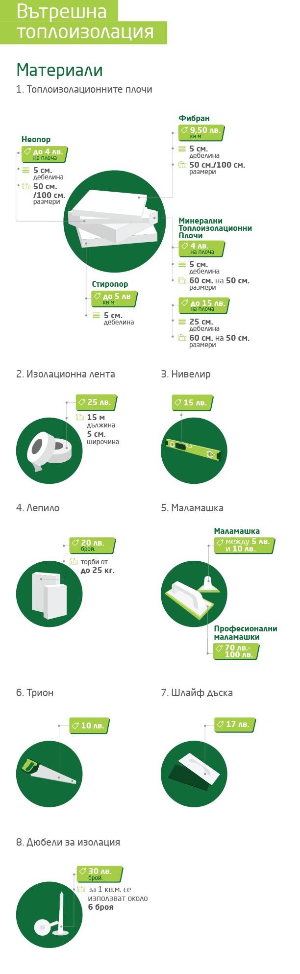 Инфографика за поставяне на вътрешна топлоизолация