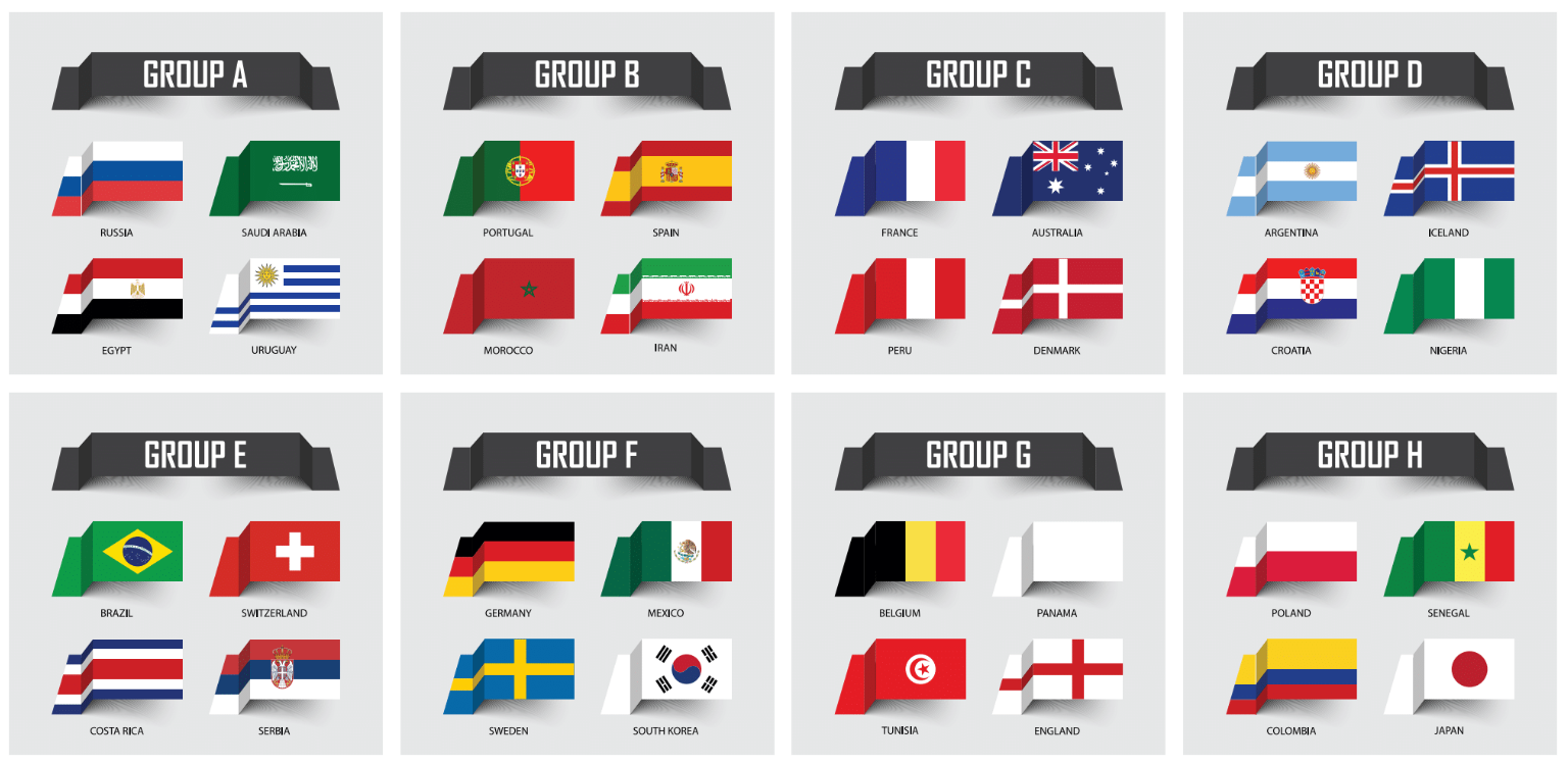 Световно първенство по футбол 2018 в Русия - групите