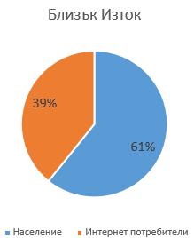 Диаграма на съотношението на хората, ползващи интернет в Близкия Изток