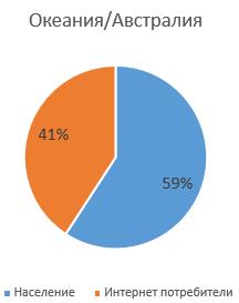 Диаграма на съотношението на хората, ползващи интернет в Океания и Австралия