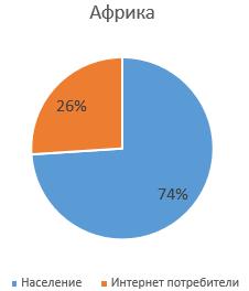 Диаграма на съотношението на хората, ползващи интернет в Африка
