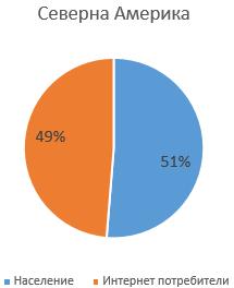 Диаграма на съотношението на хората, ползващи интернет в Северна Америка
