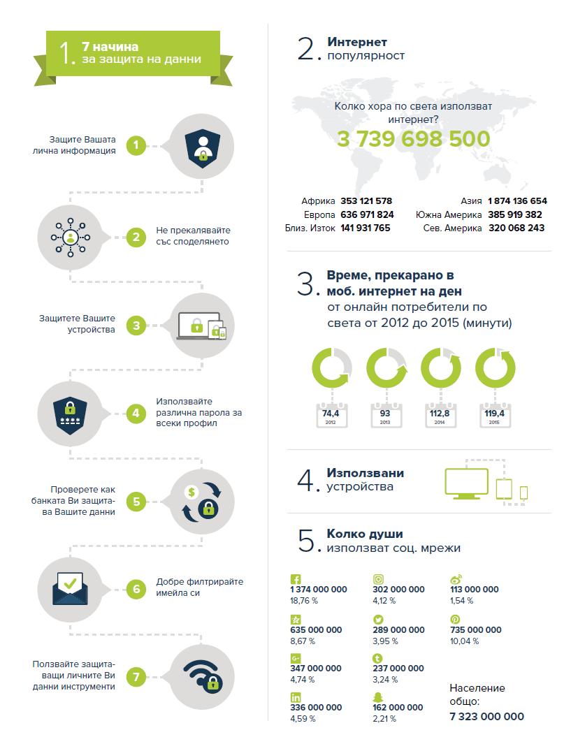 7 начина за защита на личните данни - инфографика