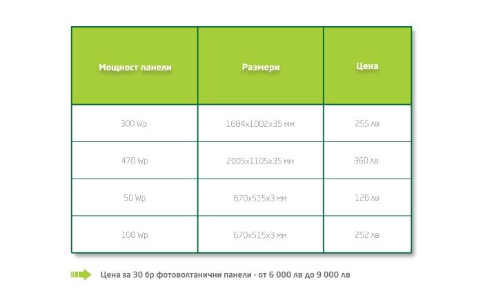 Инфографика, представяща цените на различните панели за соларна системаи