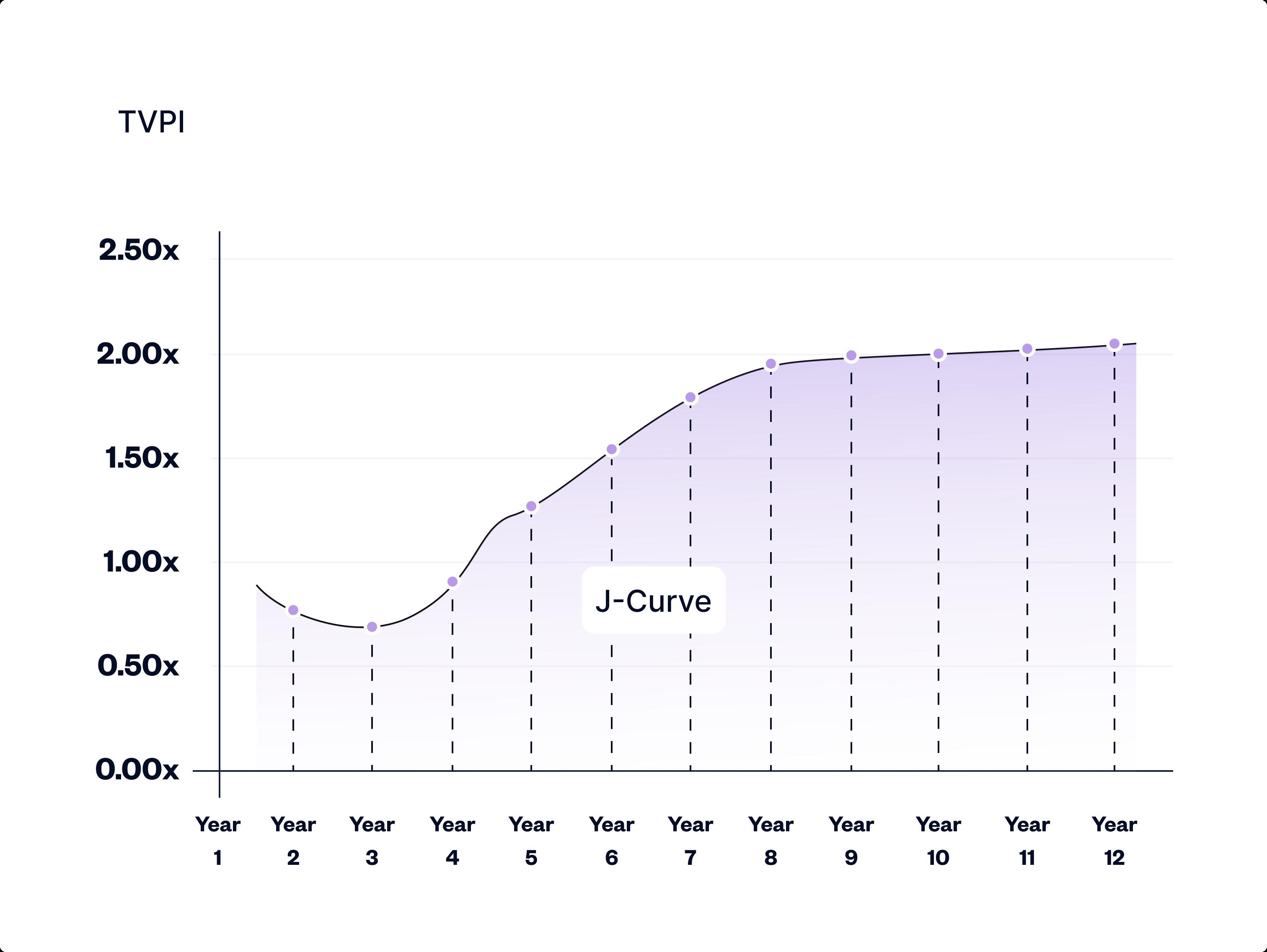 the tvpi j-curve