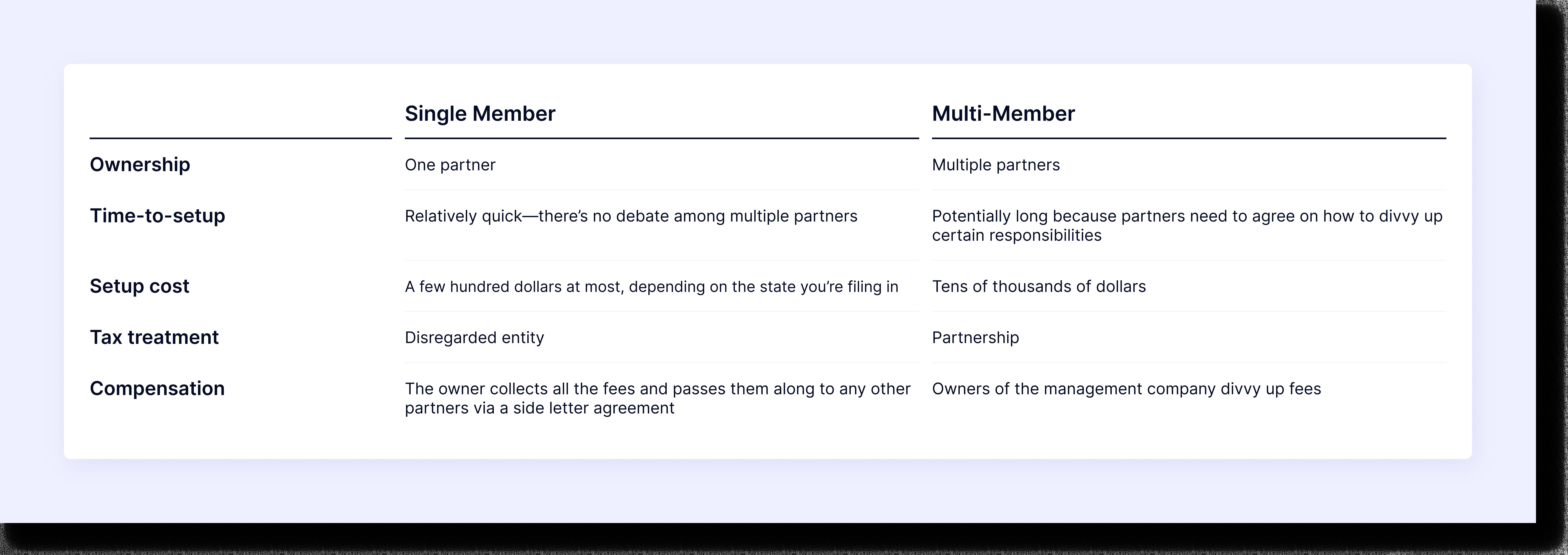 single member vs. multi-member management company