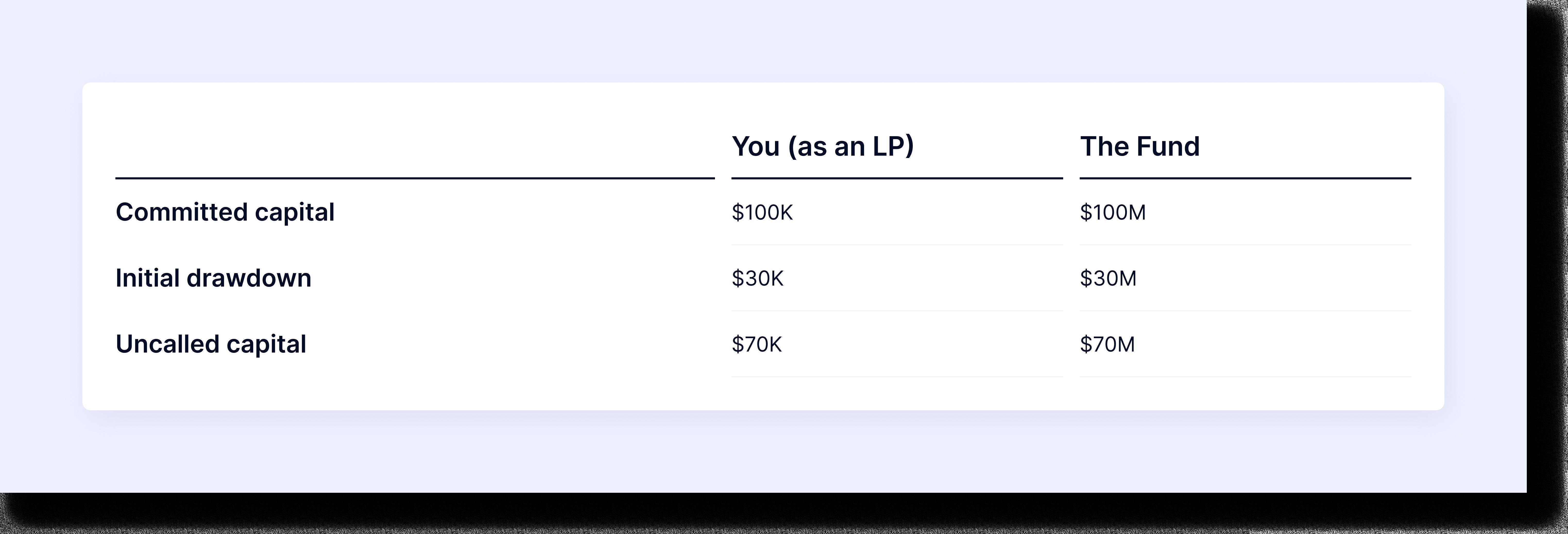 capital call example