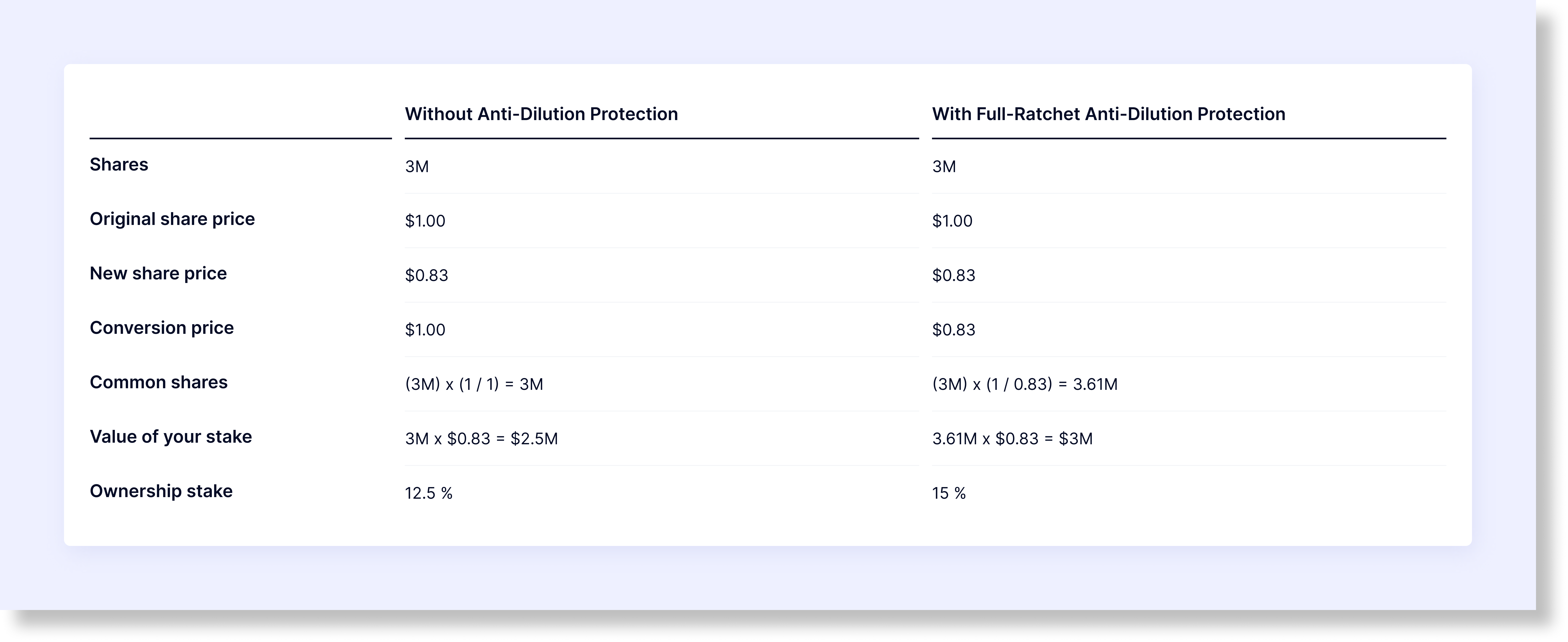 How to Calculate Full-Ratchet Anti-Dilution Protection