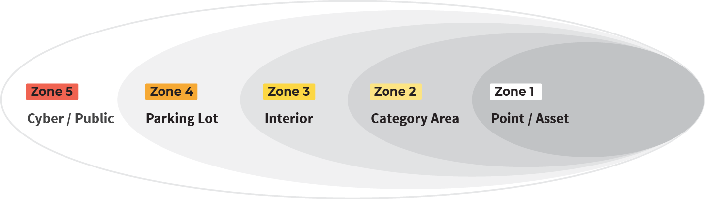 LPRC Zones of Influence