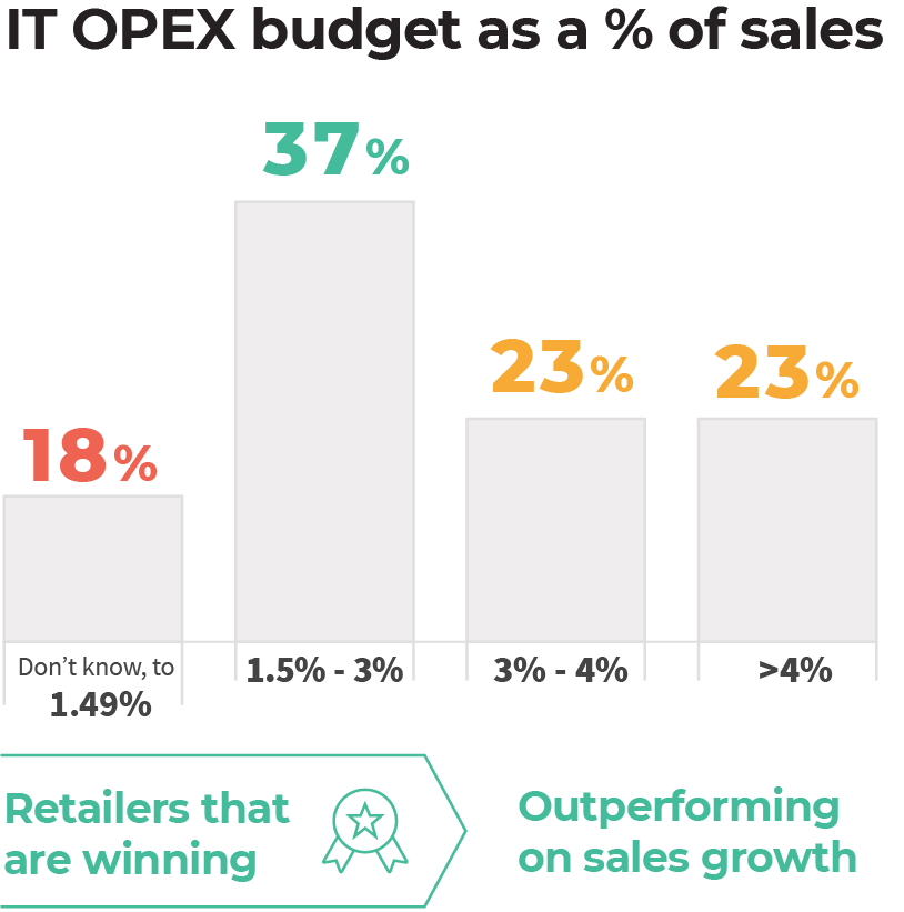 IT OPEX budget as a percentage of sales