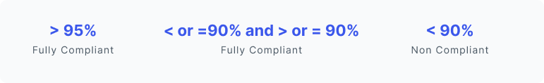 Regulatory compliance range