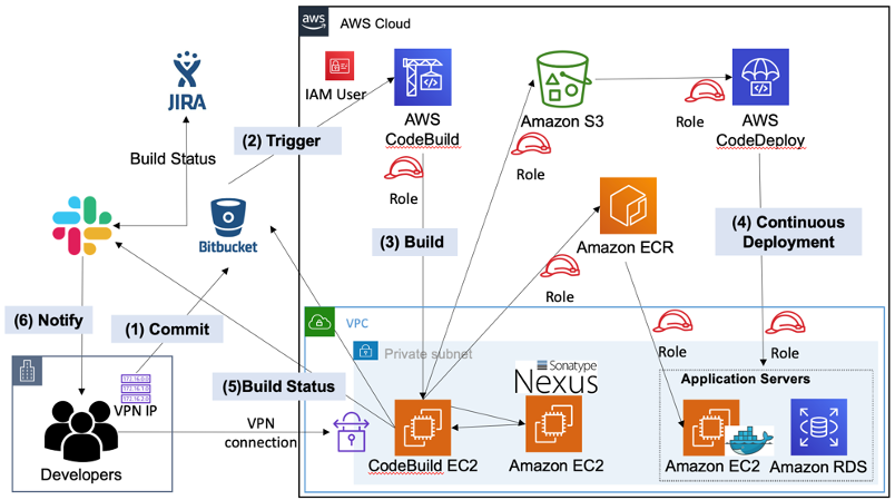 Bitbucket Solutions Schematic