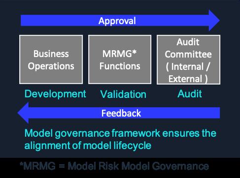 Image of model governance framework